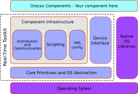 Real-Time Toolkit Application Stack: An Orocos component is built upon the Real-Time Toolkit (RTT) library.