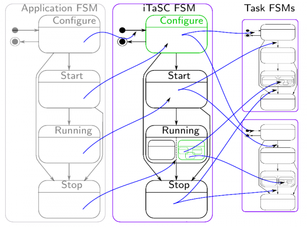 The 3 FSM levels