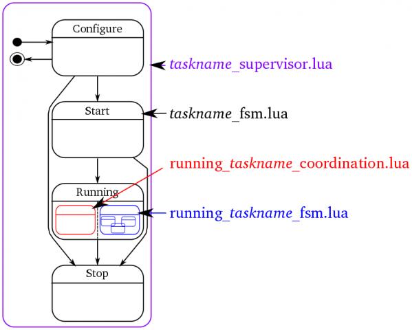 FSM structure