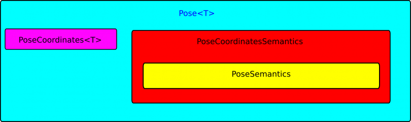 Pose geometric relation design as a basic geometric relation