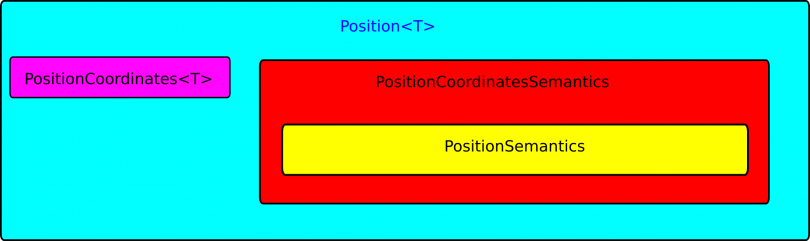 Position geometric relation design