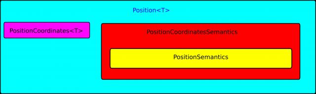 Position geometric relation design