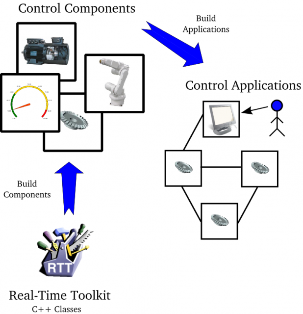 Real Time Toolkit