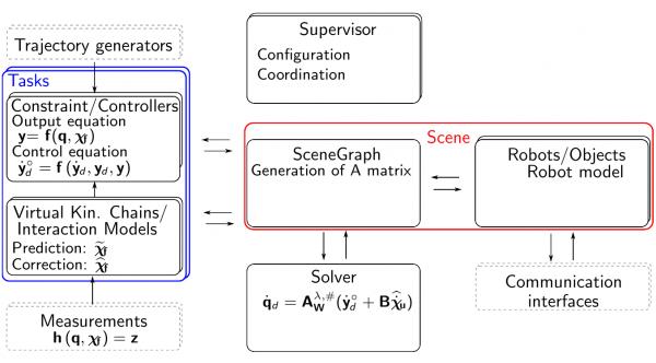 iTaSC framework scheme