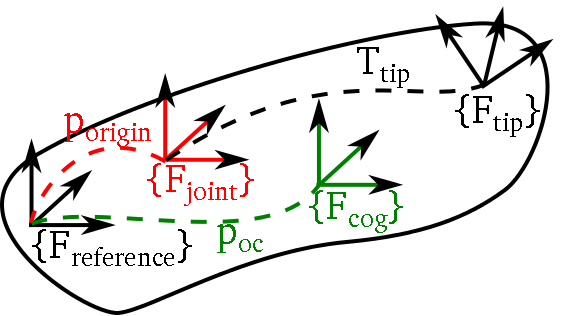 KDL segment