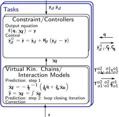 task_layout